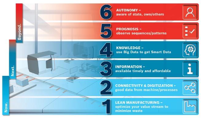 6-steps-to-industry-40-2.jpg