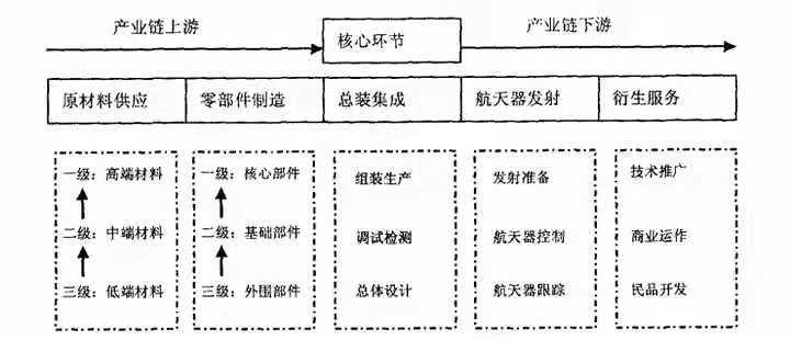 2中国航天产业结构链.jpg